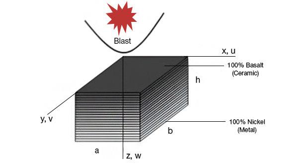 Нелинейная переходная характеристика базальто/никелевых ФГМ композитных пластин под взрывной нагрузкой
