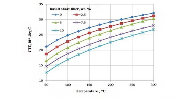 Investigation on the Influence of Basalt Fiber on Thermal properties of Al7075/ Basalt Fiber Metal Matrix Composites