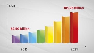 Photo of Тенденции и прогнозы по рынку композитов до 2021 года