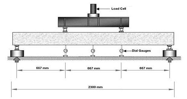 Experimental Investigation on the Behaviour of Flexural Strengthening of Beam Using Basalt Fiber