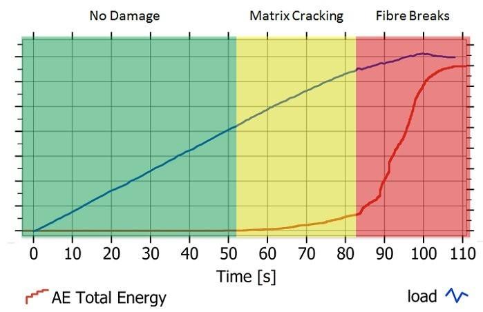 Кривая акустической эмиссии, отражающая состояние композитной поверхности
