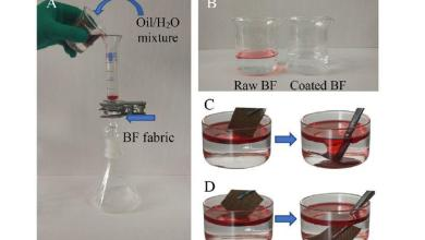Photo of Research on Hydrogel-coated basalt fibre with superhydrophilic and underwater superoleophobic performance for oil-water separation