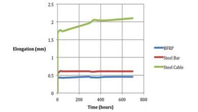 Photo of Долгосрочное поведение преднапряженных базальтопластиковых арматурных стержней
