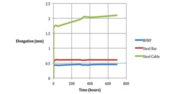 Long-Term Behaviour of Prestressed Basalt Fibre Reinforced Polymer Bars