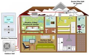 MiniSplit (Ductless) Heat Pumps   Building America Solution Center