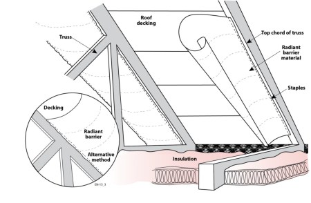 Radiant barrier sheeting can be stapled to the underside of the rafters or along the inside edge of the rafters