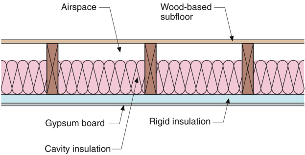 Floors: Above Unconditioned Basement, Vented Crawlspace