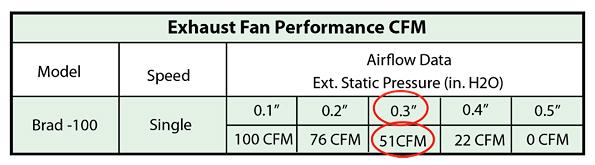 determine hvac exhaust fan airflow
