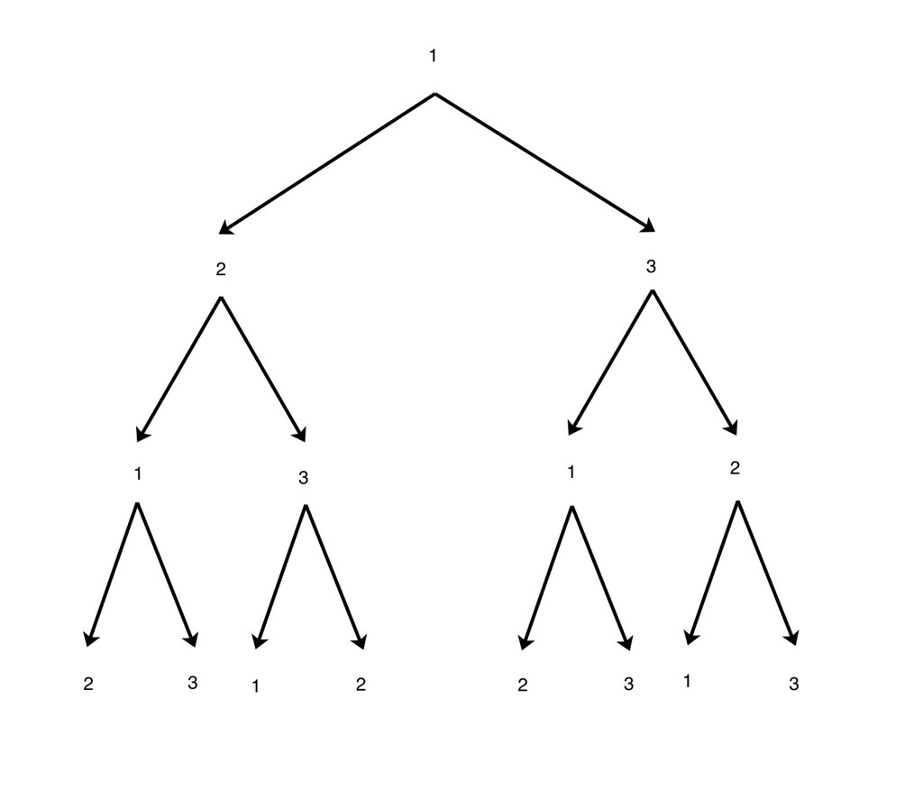 Math Munchies Multistage Experiments With Tree Diagrams