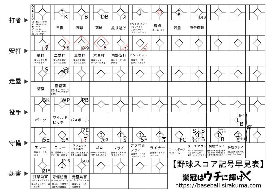 野球スコア早見表(改訂版)