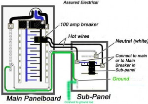 Should you install a subpanel in your basement? How do