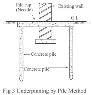 underpinning-by-pile-method