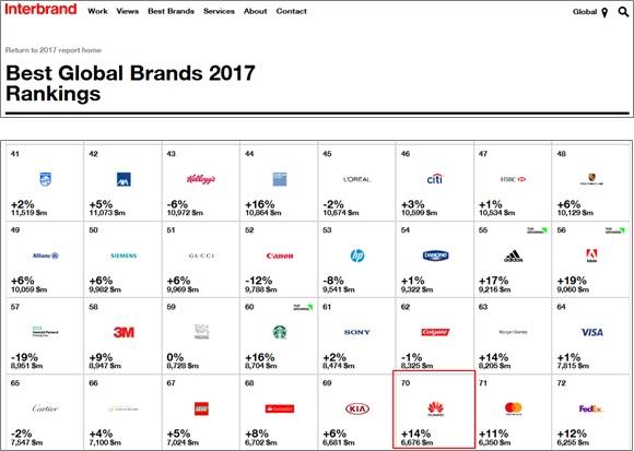 هواوي تحتل المركز الـ 70 في تقرير ﺇنتربراند لأفضل العلامات التجارية العالمية لعام 2017