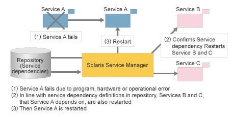 Service Management Facility (SMF) in Solaris 10 - an introduction_bashcodes_1