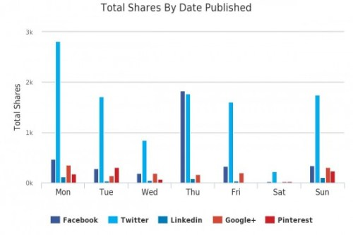 Best Day of the Week to Publish from Buzzsumo