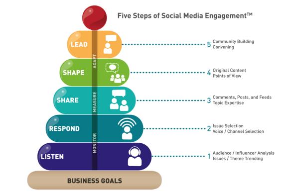 5-steps-of-social-media-engagement