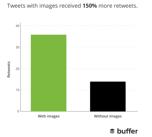 Buffer Stats for Retweets