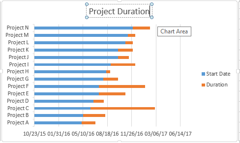 dashboard project duration