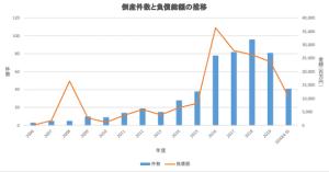 太陽光関連企業の倒産、増加