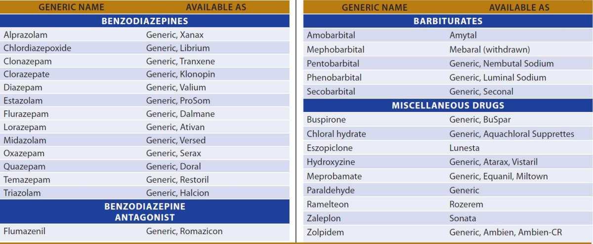 Sedative-Hypnotic Drugs | Basicmedical Key