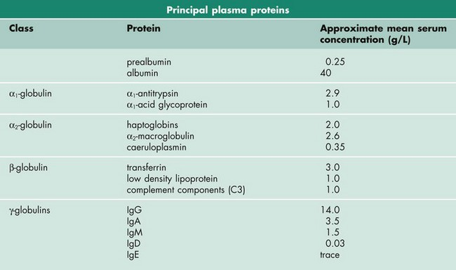 Plasma Proteins And Enzymes Basicmedical Key
