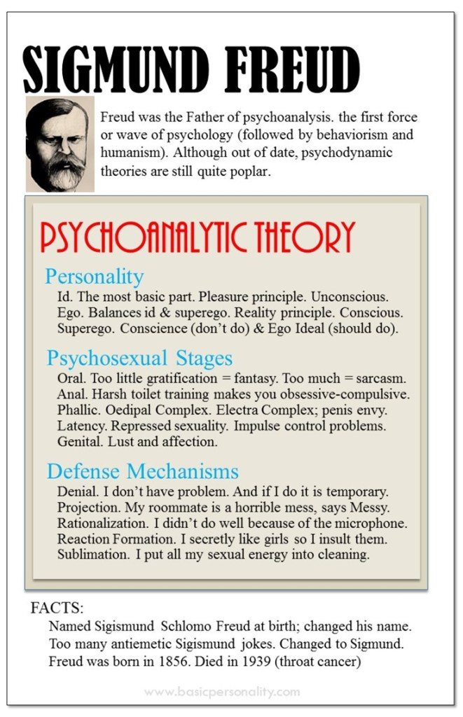 Infographic about Sigmund Freud