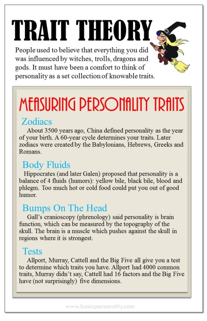 Infographic about Trait Thoery