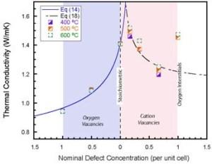 Defect concentration diagram | Basilisk Education
