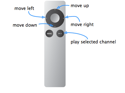 Apple Remote Button assignments in Studio View