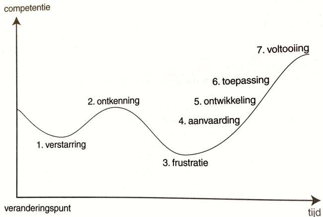 competentiecurve