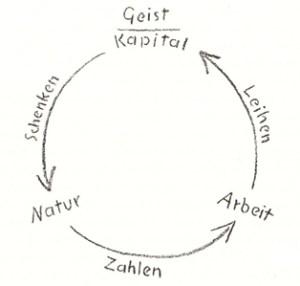 steinercircle