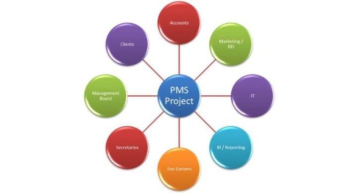 pms-stake-holders
