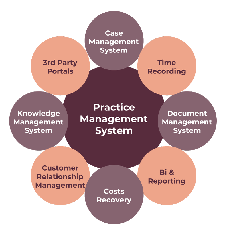 Figure 1: Typical Law Firm IT Applications