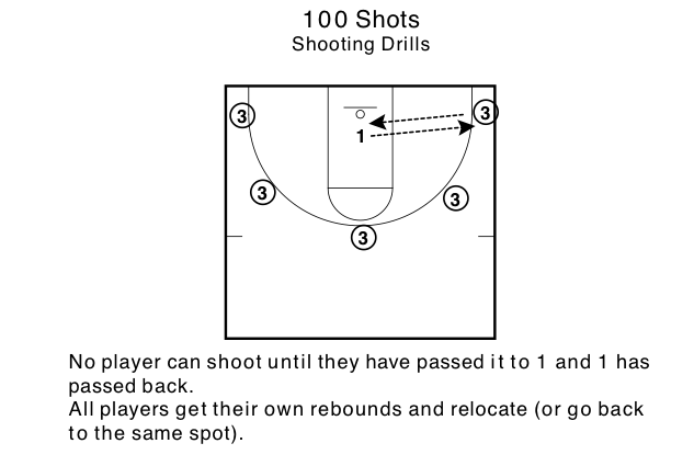 Four Shooting Drills for Up-Tempo Teams