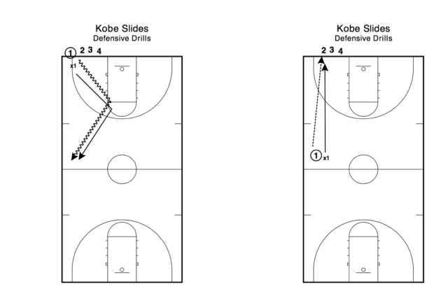 Kobe Defensive Slides Drill Basketball Training
