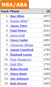 three point list all time