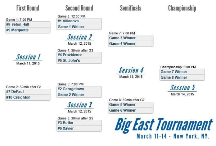 2015-Big-East-Basketball-Tournament-Bracket