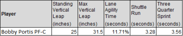 bobby portis athleticism results