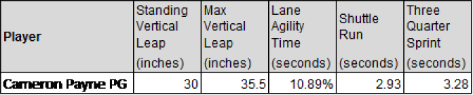 cameron payne athleticism results