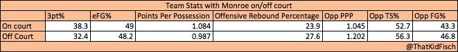 Greg Monroe Stats