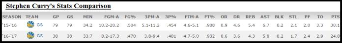 Stephen Curry Stats Comparison