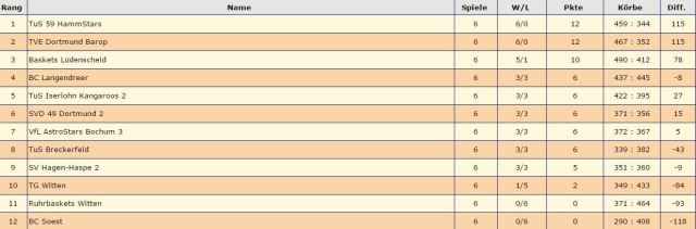 tabelle121116