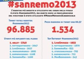 Sanremo 2013: ecco l'analisi sulle reazioni di Twitter alla serata finale del Festival
