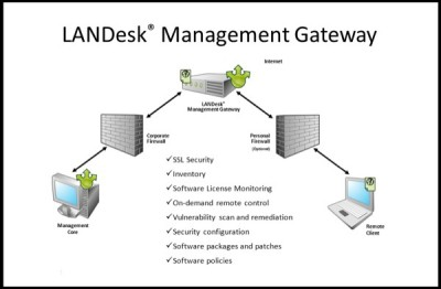 LANDesk Software Gateway