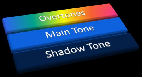 3 Aspects Of Tone, overtones, main tone, shadow tone, boxes, rainbow, blue,