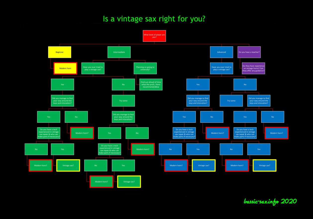 flow chart, is a vintage saxophone right for you,