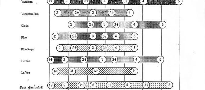 1994 Brochure: Reed Comparison Chart