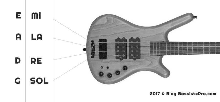 guitare 6 cordes accordage en si