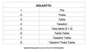 Solkattu travailler son sens du rythme konnokol