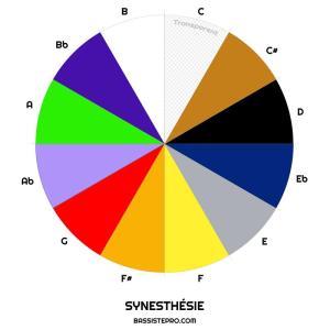 Synesthésie pour reconnaitre tous les sons